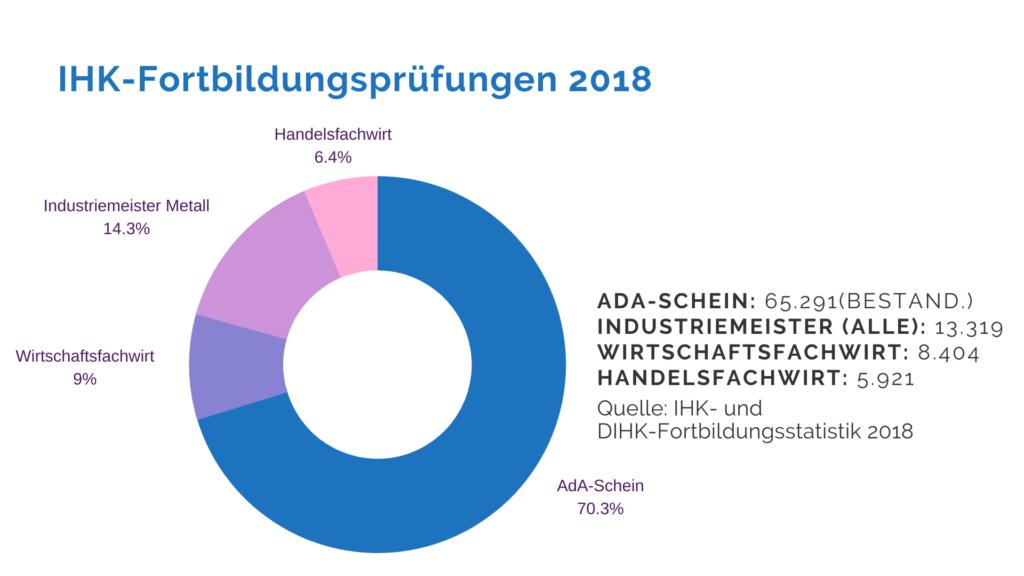 IHK-Forbildungsprüfungen 2018 - Die Top 4